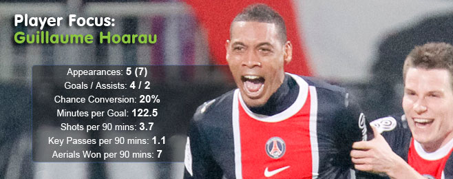 Player Focus: Guillaume Hoarau (PSG)