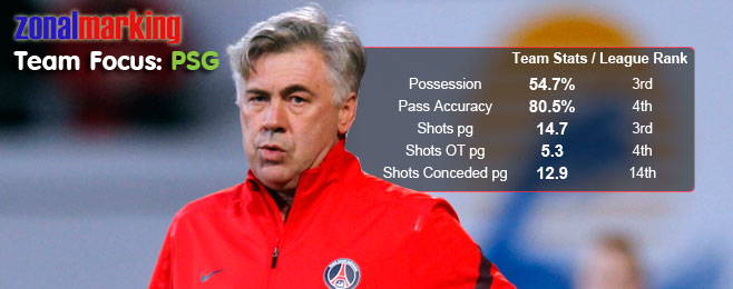 Zonal Marking Team Focus: PSG