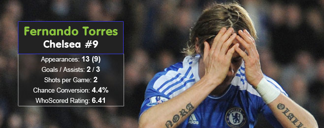 Player Focus: Fernando Torres (Chelsea)