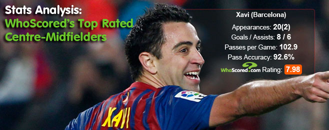 Stats Analysis: WhoScored's Top Rated Centre-Midfielders
