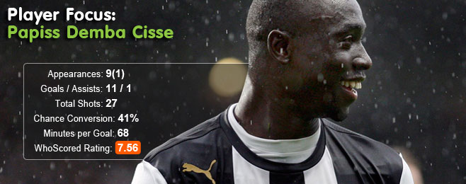 Player Focus: Papiss Demba Cisse (Newcastle)
