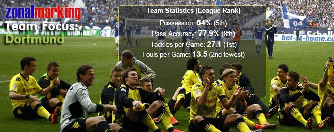 Zonal Marking Team Focus: Borussia Dortmund