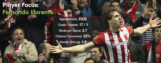 Player Focus: Fernando Llorente (Athletic Bilbao)