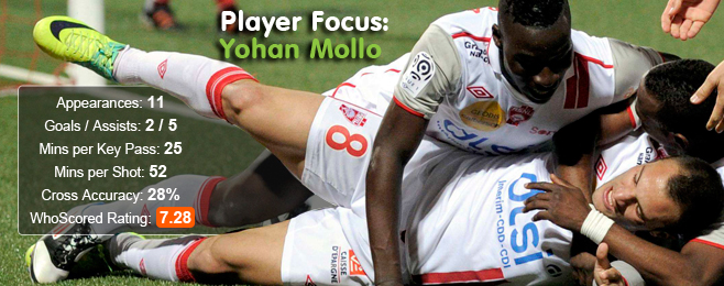 Player Focus: Yohan Mollo (Nancy - On Loan)