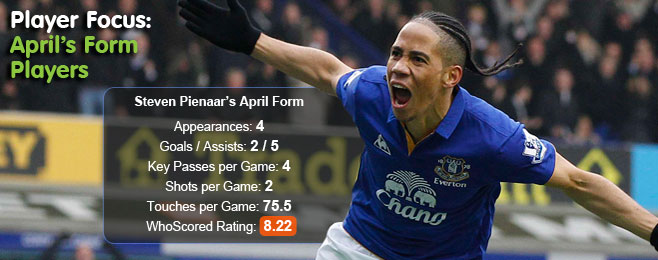 Player Focus: April's Form Players Across Europe
