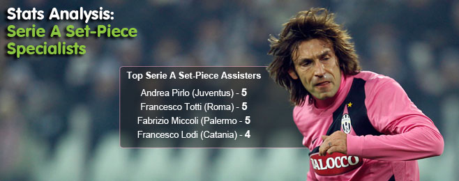 Stats Analysis: Serie A's Set-Piece Specialists