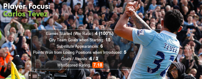 Player Focus: Carlos Tevez (Manchester City)