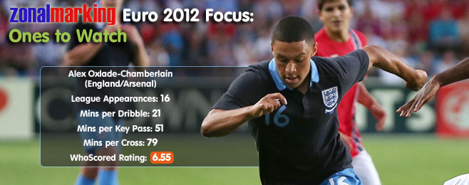 Zonal Marking Euro 2012 Focus: Ones to Watch