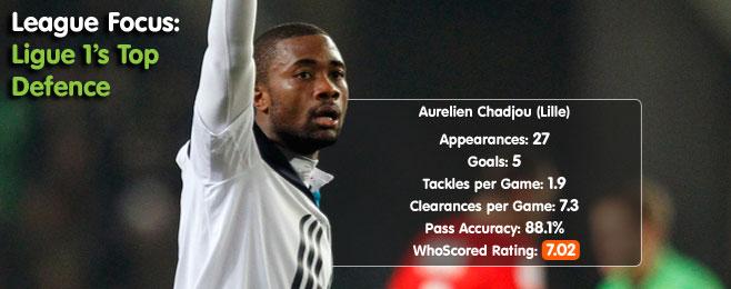 League Focus: Ligue 1's Top Defence