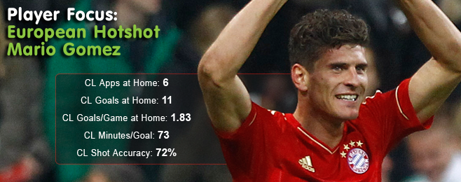 Player Focus: European Hotshot Mario Gomez