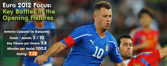 Euro 2012 Focus: Key Battles in the Opening Fixtures