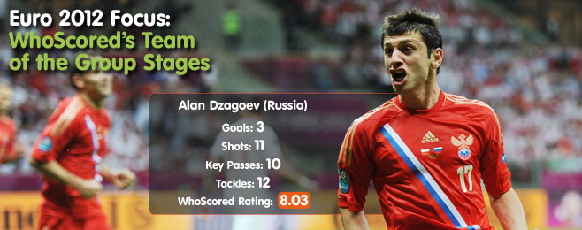 Euro 2012 Focus: WhoScored's Team of the Group Stages