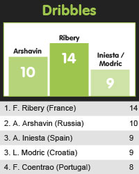 Euro 2012 Focus: Player Stats Leaderboards