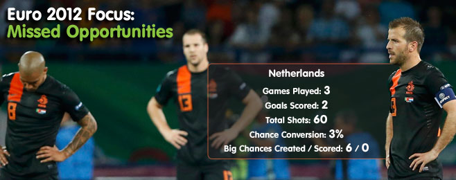 Euro 2012 Focus: Missed Opportunities