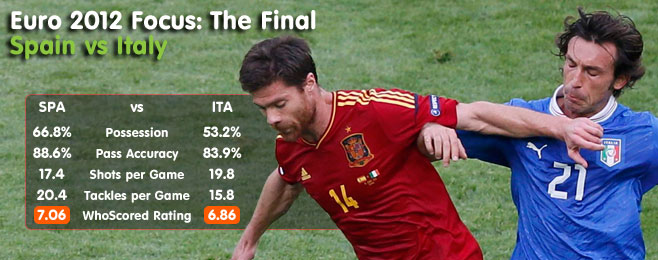 Euro 2012 Focus: The Final - Spain vs Italy