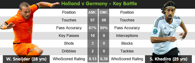 Euro 2012 Focus: Netherlands vs Germany