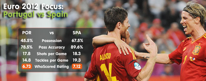 Euro 2012 Focus: Portugal vs Spain