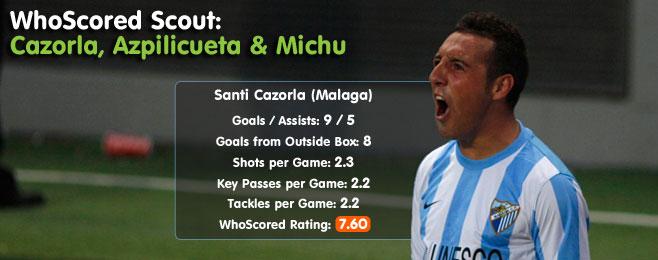 WhoScored Scout: Cazorla, Azpilicueta & Michu