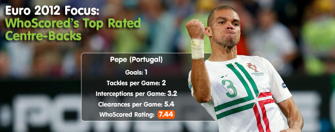 Euro 2012 Focus: WhoScored's Top Rated Centre-Backs