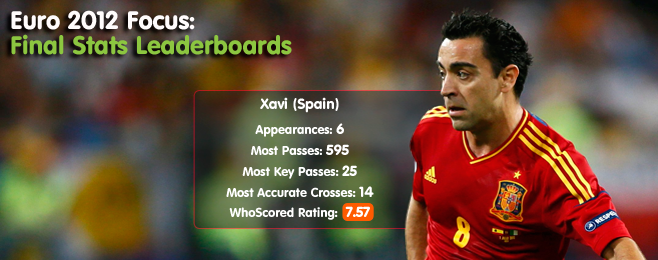 Euro 2012 Focus: Final Stats Leaderboards