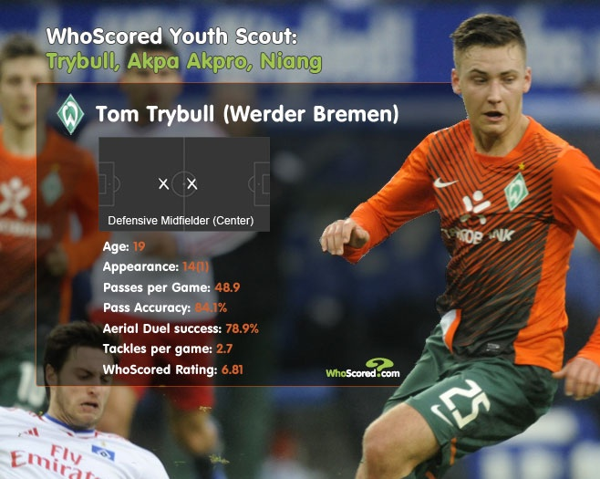 WhoScored Youth Scout: Trybull, Akpa Akpro, Niang