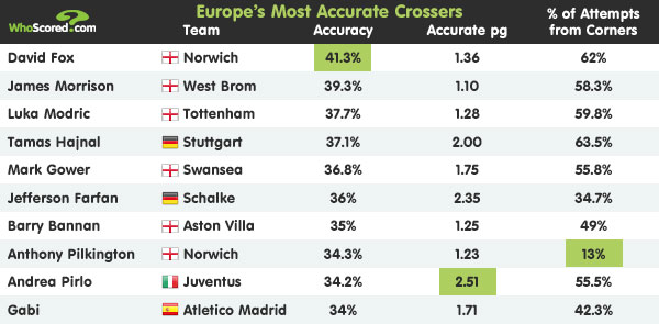 Player Focus: Most Accurate Crossers