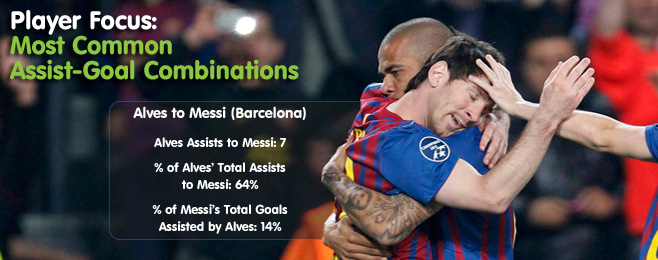 Player Focus: Most Common Assist-Goal Combinations