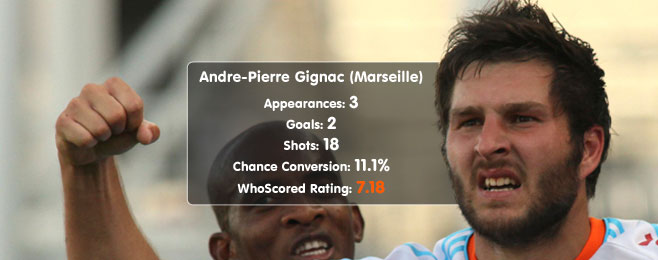Player Focus: Andre-Pierre Gignac (Marseille)