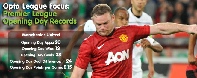 Opta League Focus: Premier League Opening Day Records