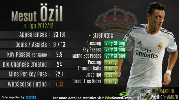 Player Focus Madness To Sell Magnificent Mesut