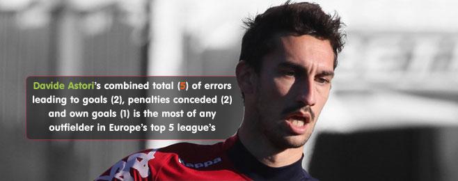 Player Focus: Error Prone Outfielders