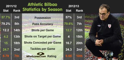 Team Focus: Athletic Bilbao