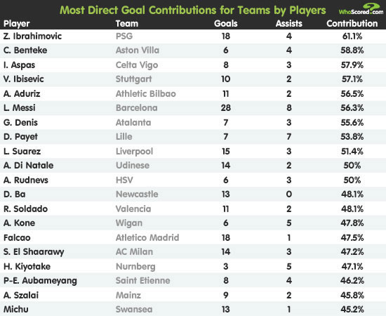 Player Focus: Europe's Top Goal Contributors
