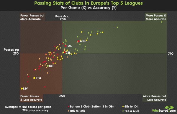 League Focus: Spain's Superior Passing Game A Myth?