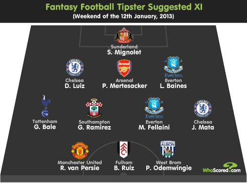 Fantasy Football Tipster: Gameweek 22