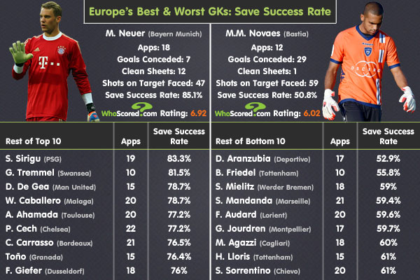 Player Focus: Goalkeepers' Save Success Rates