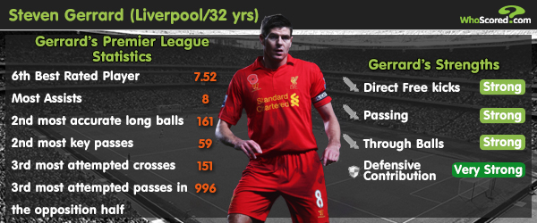 Player Focus: Steven Gerrard