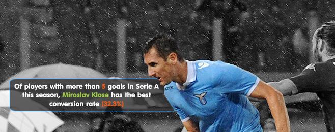 Team Focus: Lazio