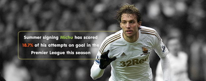 Player Focus: Michu