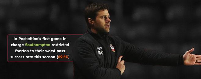 Team Focus: Southampton - The Pochettino Effect