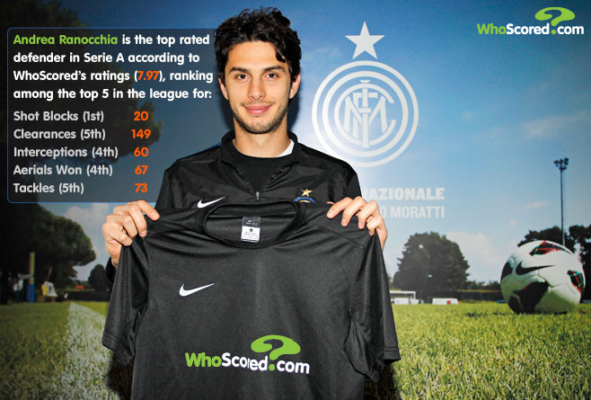EXCLUSIVE: WhoScored Interviews Andrea Ranocchia