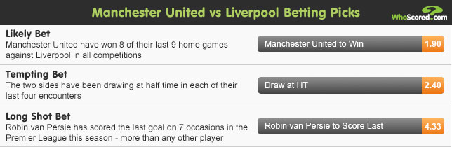 WhoScored Tipster: Super Sunday Betting