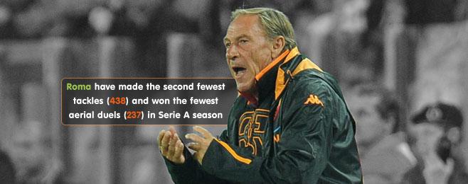 Team Focus: Zeman's Roma