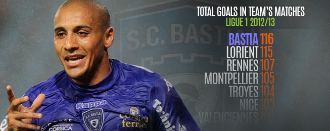 Team Focus: Bastia, Ligue 1's Low-Key Entertainers, Rebuild in Style