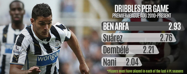 Team Focus: Newcastle's Reliance on Hatem Ben Arfa