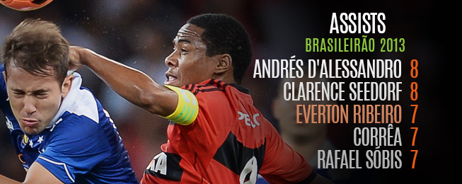 Player Focus: Brazilian Wildcards Who Could Play Their Way into World Cup Contention