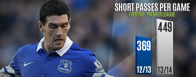 Team Focus: Everton Enjoying Changes Under Martínez