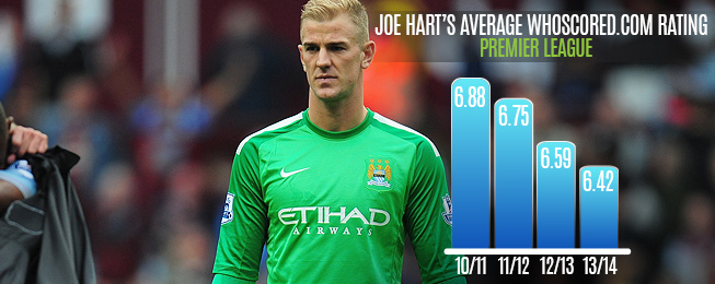 Player Focus: Joe Hart No Longer Head & Shoulders Above The Rest