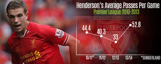 Player Focus: Jordan Henderson Now Of Huge Value To Liverpool