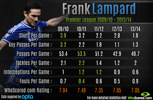 Player Focus: Is Frank Lampard Showing Serious Signs of Decline?